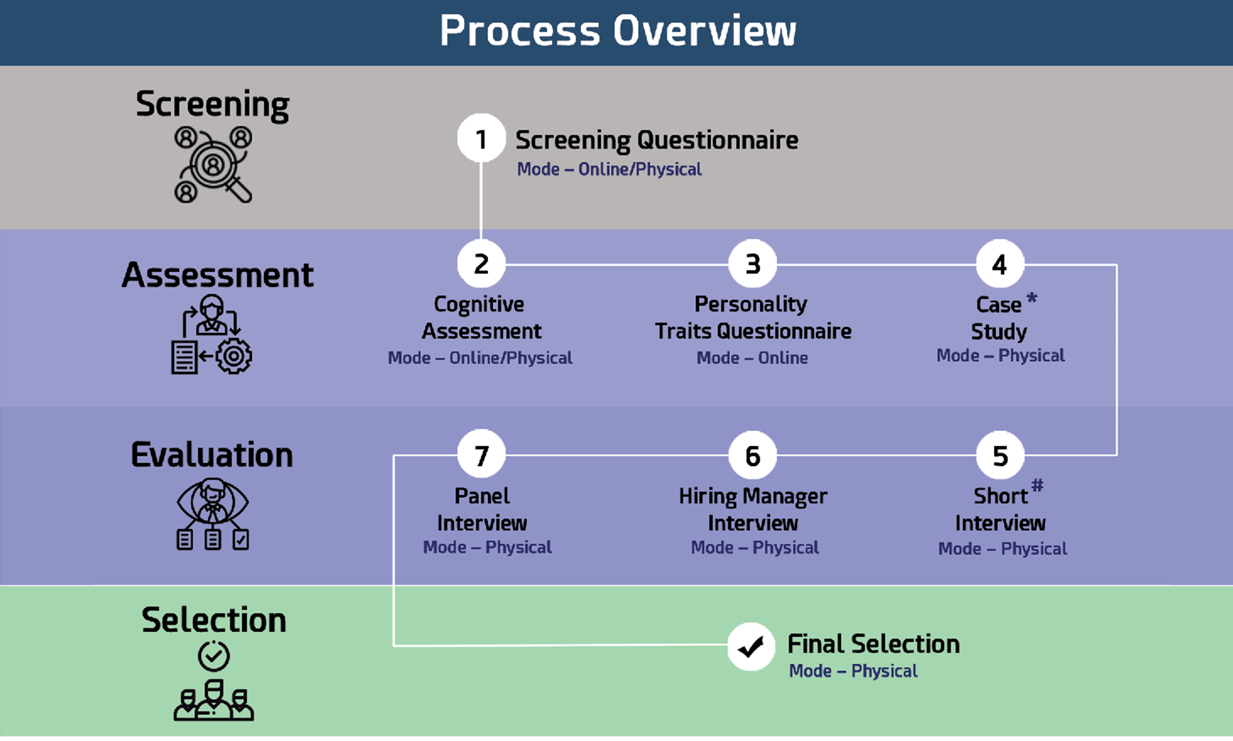 process-overview
