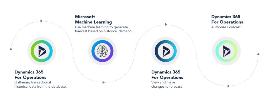 Machine-Learning-in-Supply-Chain-Optimization