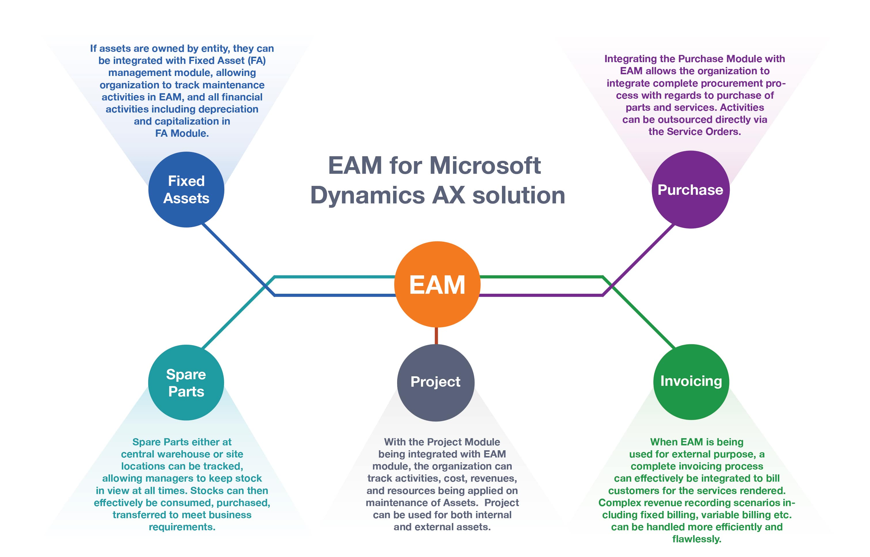 EAM for Microsoft Dynamics 365 Solution | Visionet Systems