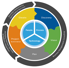 Workday Solutions and Services | Visionet Systems
