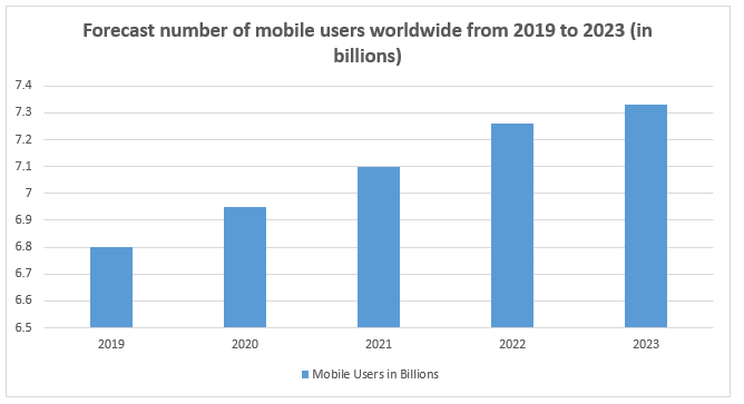 Mobile-first-strategy-2019