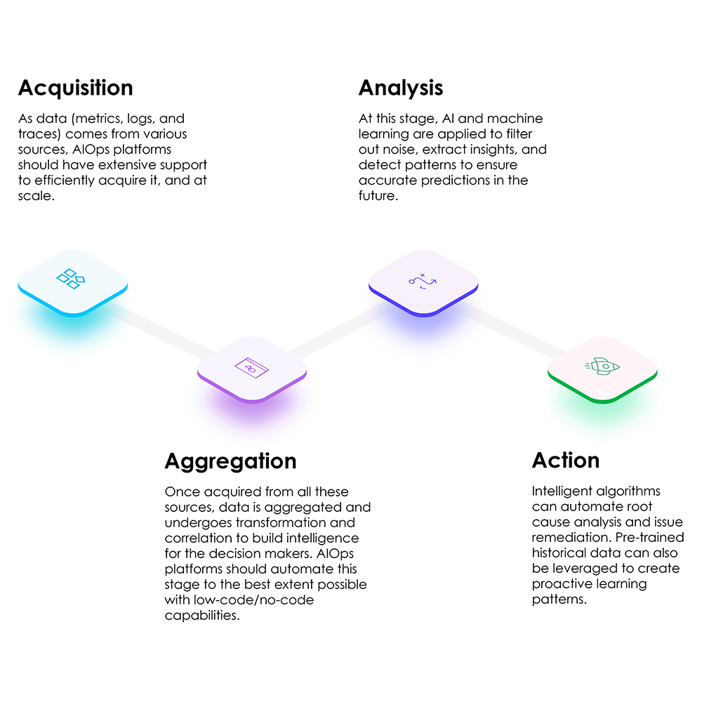 AIOPs Initiatives